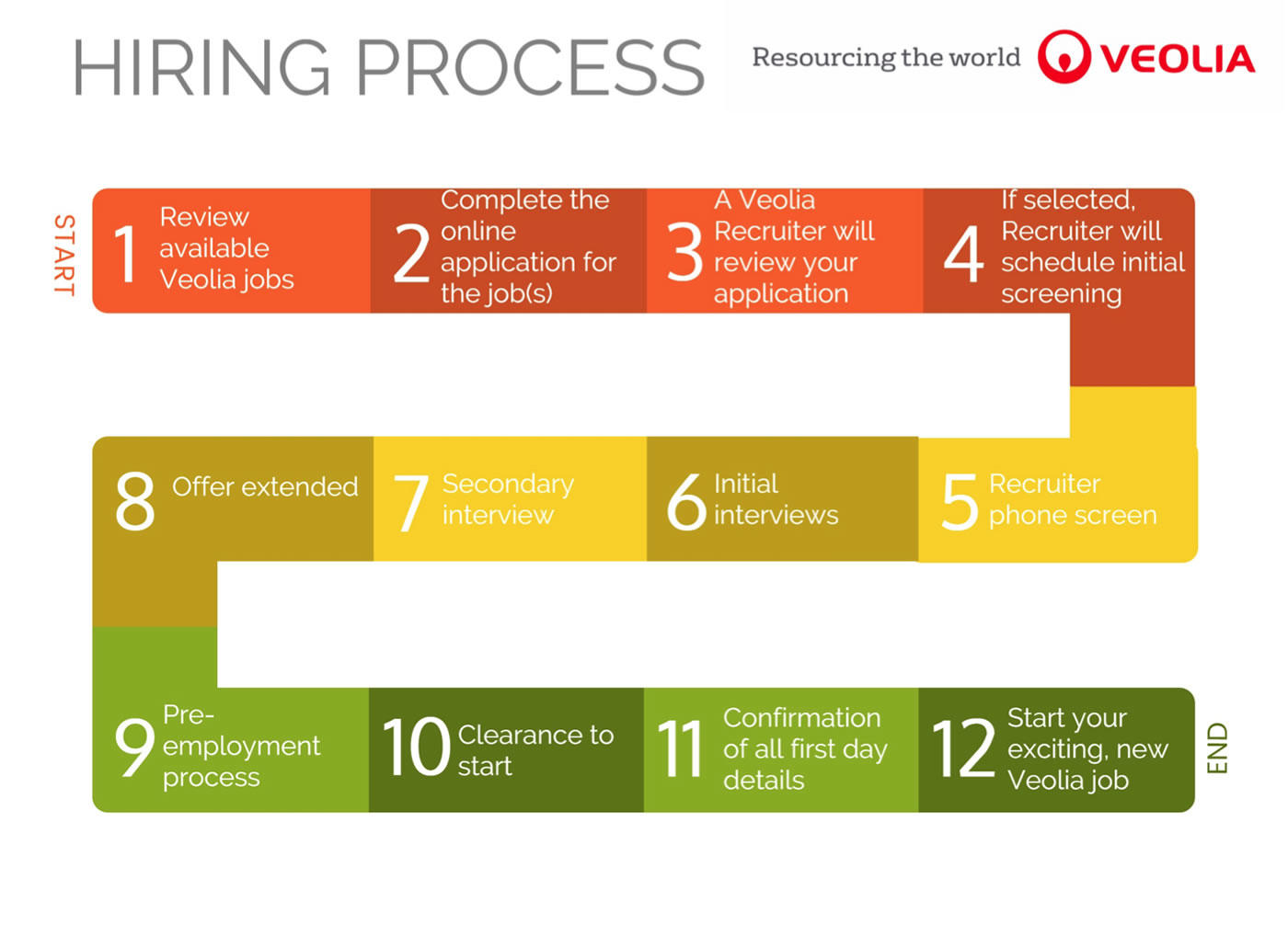 Hiring Process Infographic - Veolia